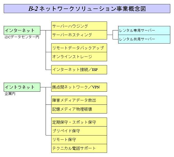 B-2ネットワークソリューション事業概念図